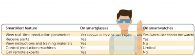 Table of SmartAlert features